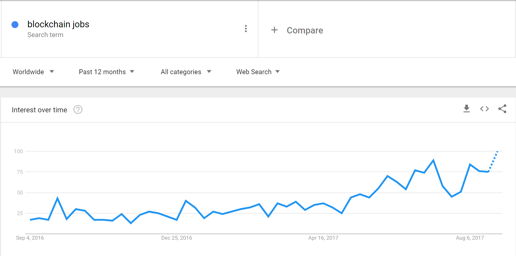 blockchain job search google trends